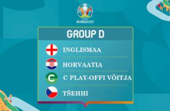 Чемпионат Европы-2020: группа D