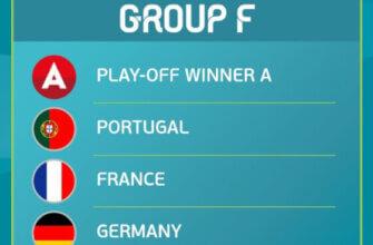 Чемпионат Европы-2020: группа F