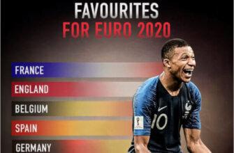 Кто станет чемпионом Европы-2020 (2021)?